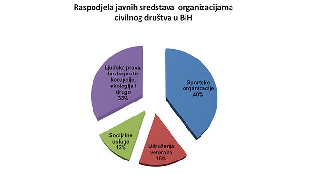 Konferencija O Dodjeli Javnih Sredstava Organizacijama Civilnog Društva